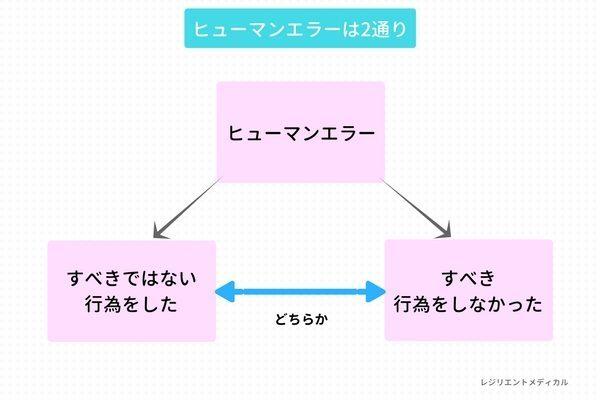 ヒューマンエラーの意味と定義を解説した図