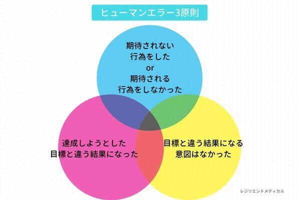 ヒューマンエラーを定義する条件を解説した図