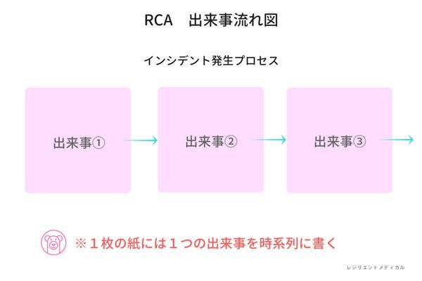 RCA分析の出来事流れ図を解説した図