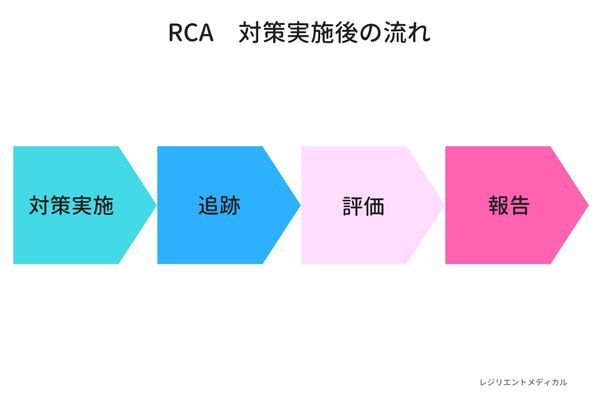 RCA分析を実施した後の流れを解説した図