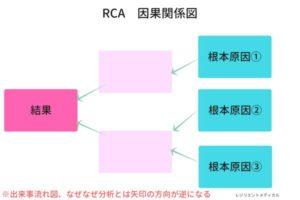 RCA分析の因果関係図を解説した図