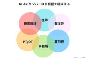 RCA分析の構成メンバーを解説した図