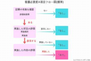 看護必要度A項目の概要を解説した図