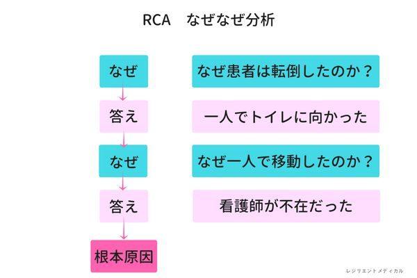 RCA分析のなぜなぜ分析を解説した図