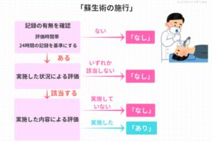 看護必要度A項目「蘇生術の施行」の説明図