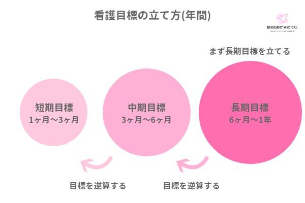 看護目標の年間目標と短期目標の立て方を解説した図