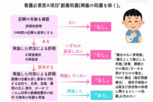 創傷処置の図