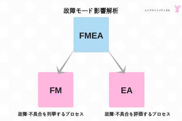 FMEAの評価プロセスを解説した図