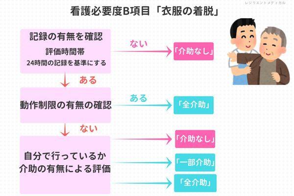 看護必要度B項目の衣服の着脱を解説した図