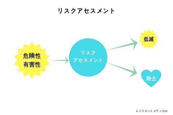 リスクアセスメントの意味と概要を解説した図