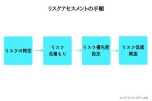 リスクアセスメントの手順と進め方を解説した図