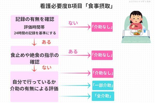 看護必要度B項目の食事摂取を解説した図