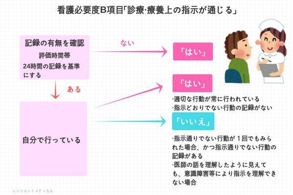 看護必要度B項目の「診療・療養上の指示が通じる」を解説した図