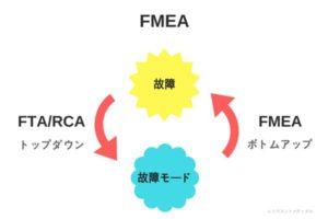 FMEAの意味とFTAとの違いを解説した図