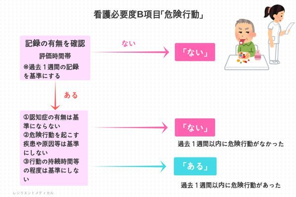 看護必要度B項目の危険行動を解説した図