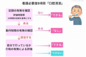 看護必要度B項目の口腔清潔を解説した図