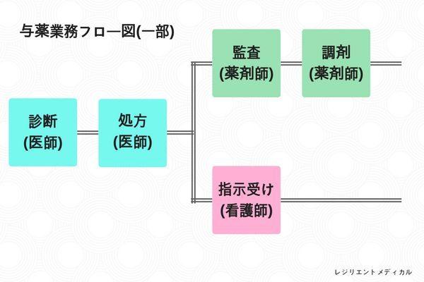 FMEAの手順と流れの例を解説した図