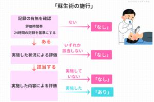 「蘇生術の施行」の説明図