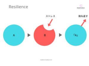 レジリエンスとは何かいう意味と定義を解説した図