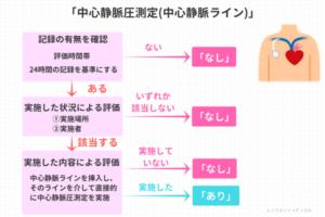 「中心静脈圧測定」の説明図