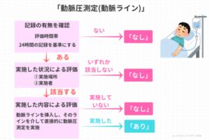 「動脈圧測定」の説明図