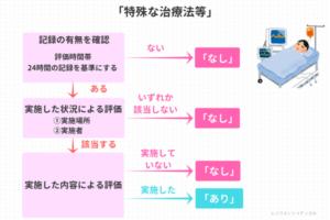 「特殊な治療法等」の説明図