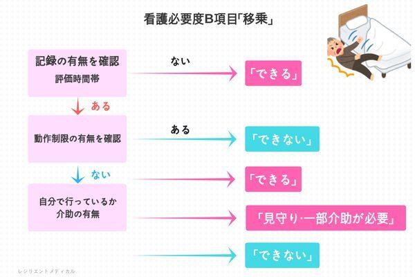 「移乗」の説明図