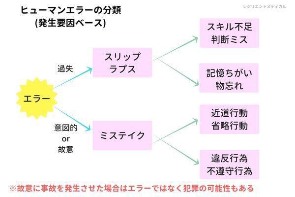 ヒューマンエラーの分類「発生ベース要因」の説明図