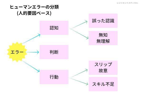 ヒューマンエラーの分類「人的要因」の説明図
