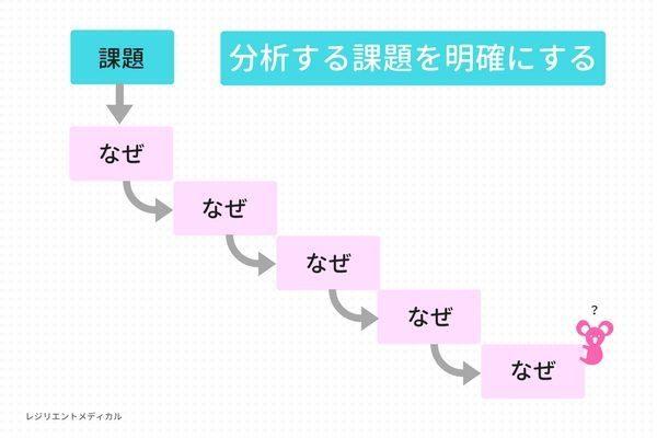 なぜなぜ分析の課題抽出の方法を解説した図