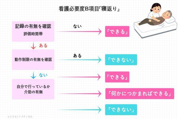 「寝返り」の説明図