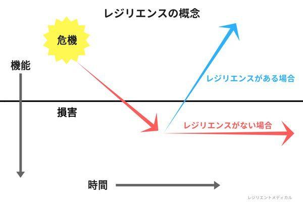 レジリエンスの意味を解説した概念図