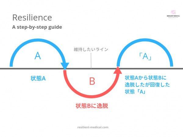 レジリエンスの概念を詳細に解説した図