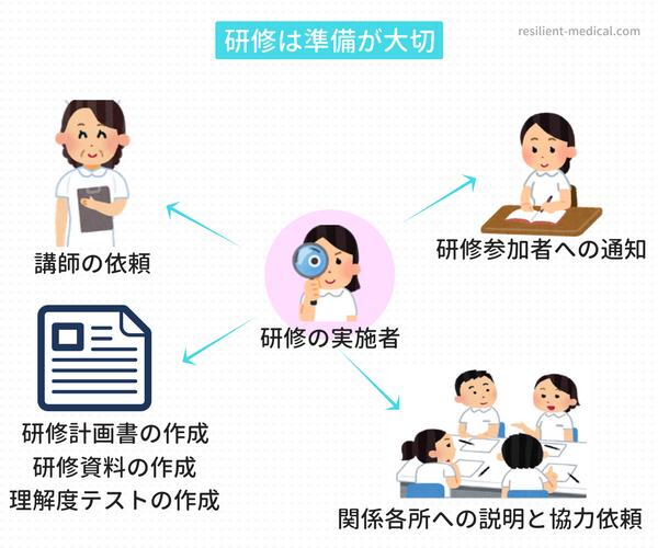 看護必要度の研修を行う際のポイントを説明した図