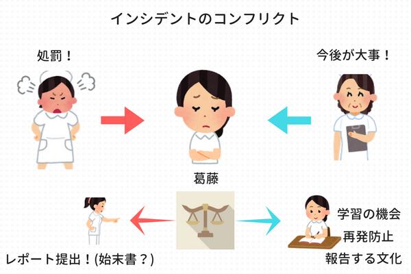 看護師のインシデント報告における葛藤を説明する図