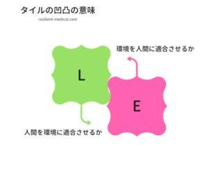 SHELL分析モデルのタイルの凹凸の意味を解説した図
