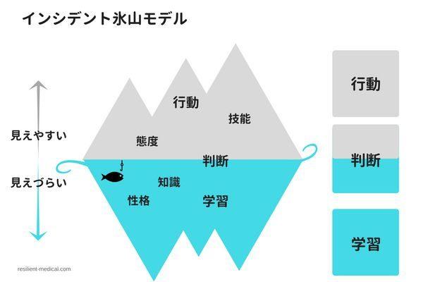 看護師のインシデント氷山モデルの説明図