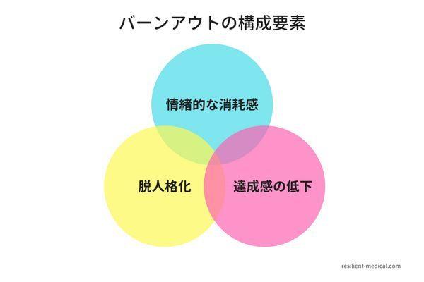 看護師のバーンアウトの症状と構成要素を説明した図