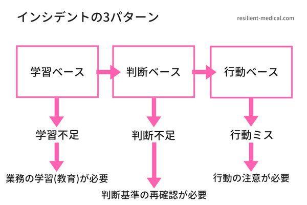 看護師のインシデントパターンを説明する図