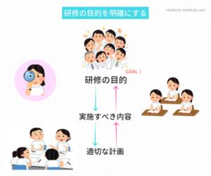 看護必要度の研修 計画図