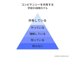 看護のコンピテンシー評価を人材育成・教育に活用する方法を説明した図