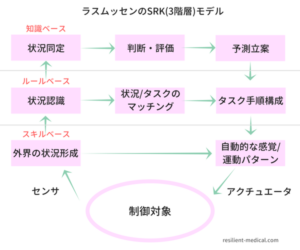 ヒューマンファクターを説明した図