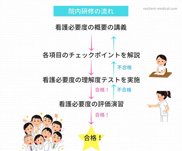 看護必要度研修の流れを説明した図