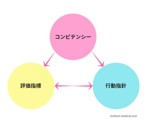 看護のコンピテンシーを説明した図