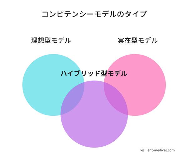 コンピテンシーモデルの設計図
