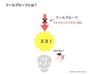 フールプルーフとは何かという意味を解説した図