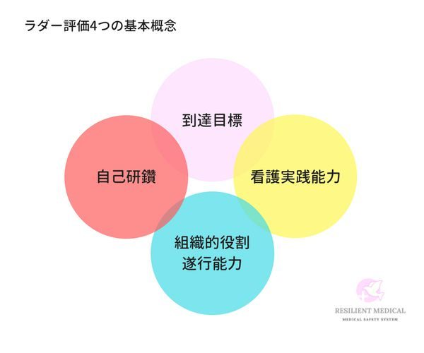 クリニカルラダー評価の4つの基本概念