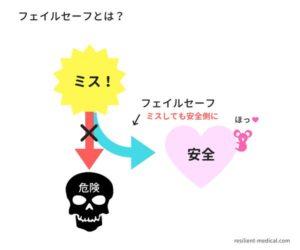 フェイルセーフとは何かという意味を解説した図