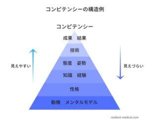 コンピテンシーの氷山モデルの構造を説明した図