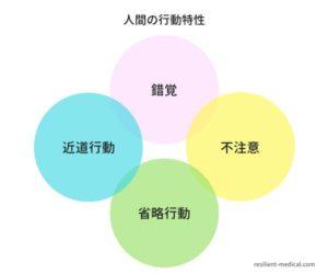 人間の行動特性を表現した図